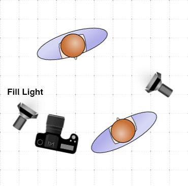 Fill light diagram