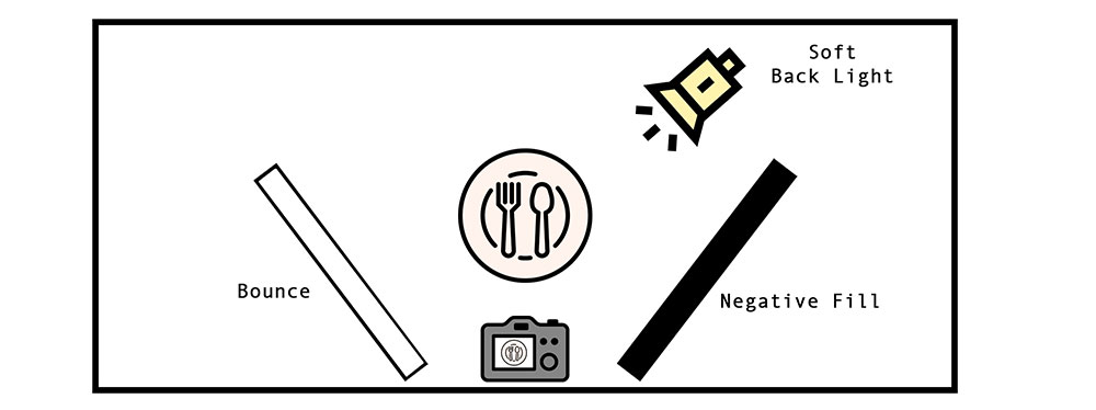 food video lighting diagram 1