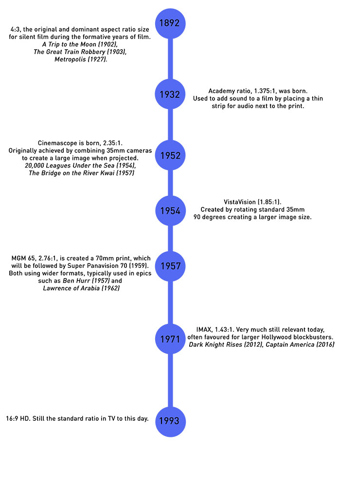 Timeline of different aspect ratios
