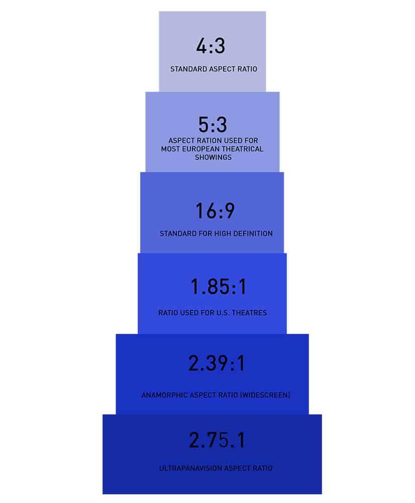 Aspect ratios comparison chart